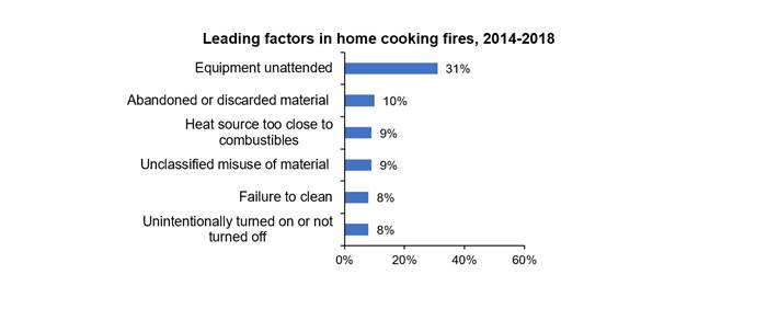 can you have a kitchen next to a bedroom cooking fires realestateke